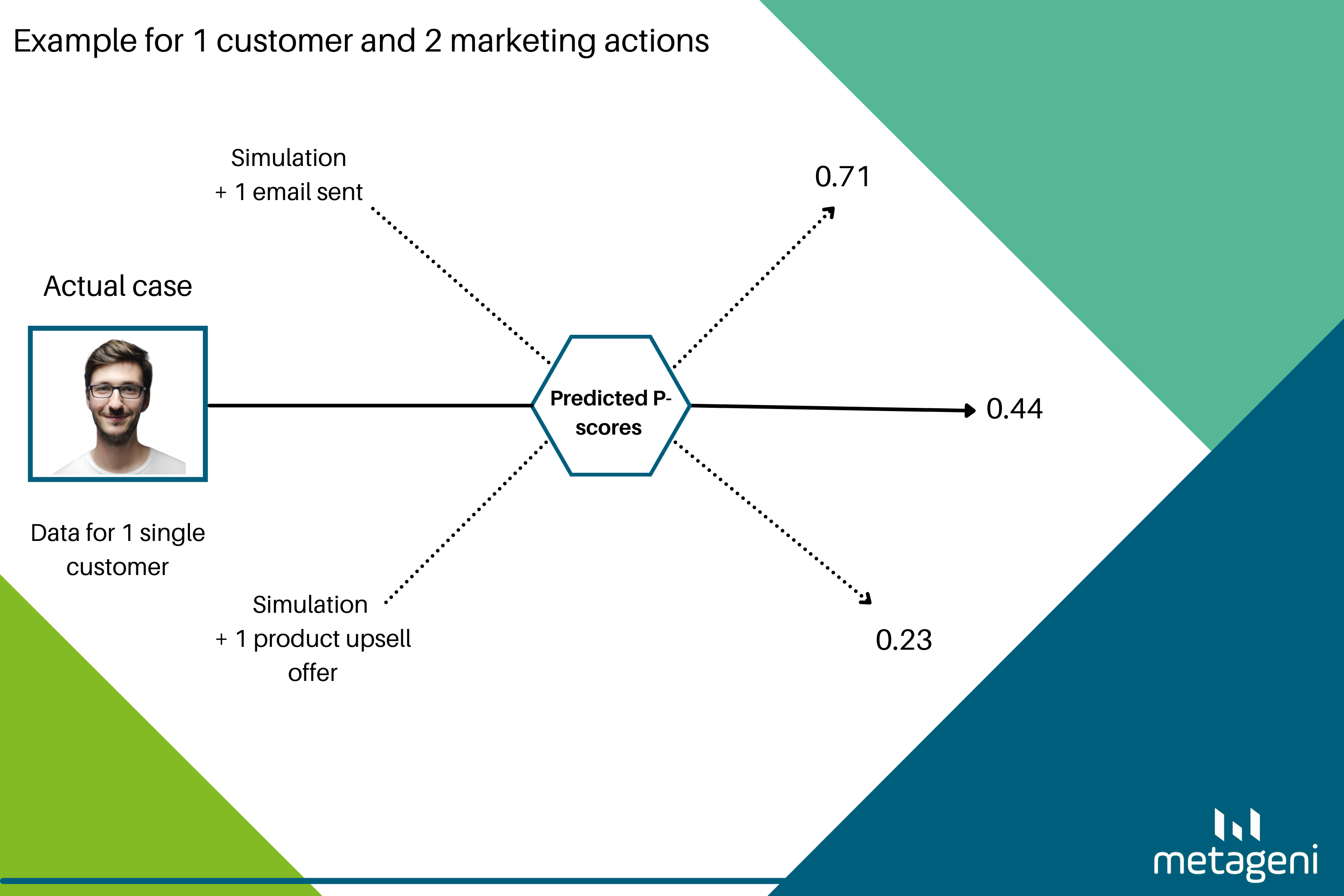 Machine learning for predicting customer intent